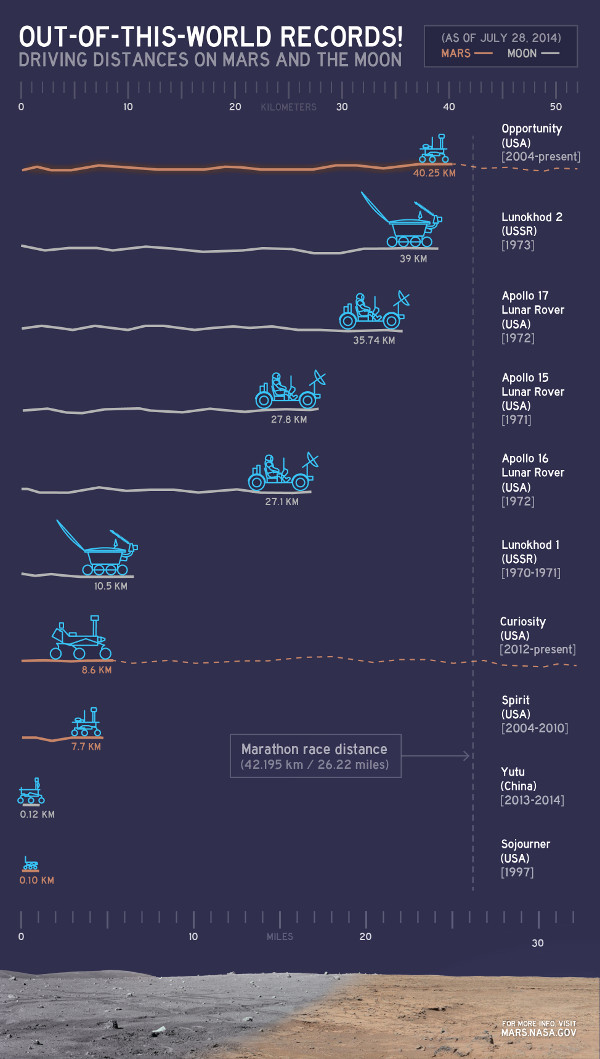 Driving distances traveled on Mars and the moon