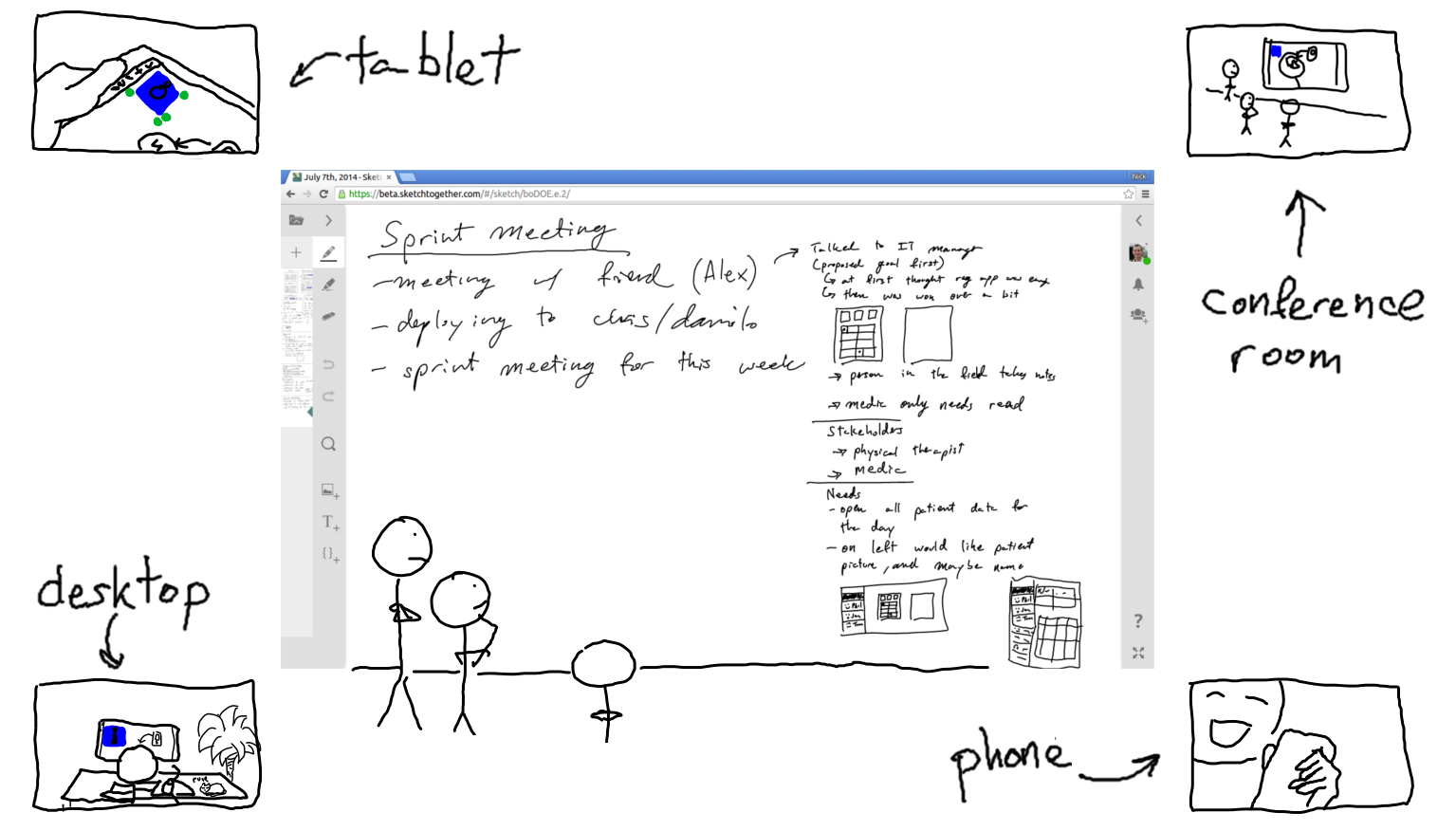 A sketch of a SketchTogether used in a conference room and remotely on mobile